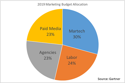 2019 Budget Allocation1