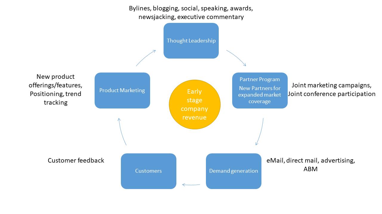 Early Stage Company Marketing flywheel