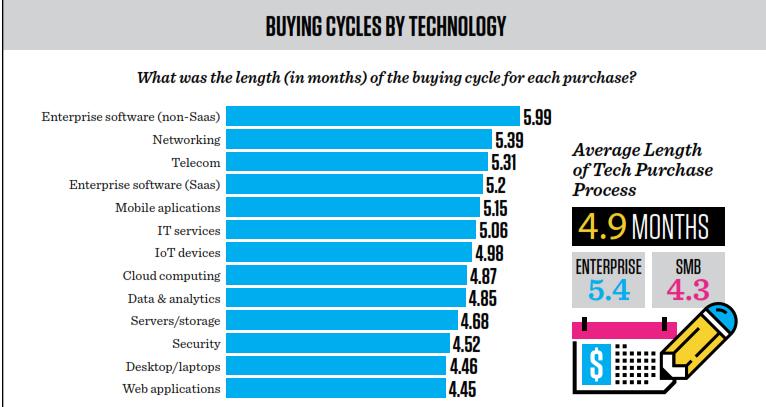 Length of sale