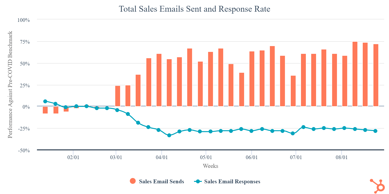 total-sales-emails-sent