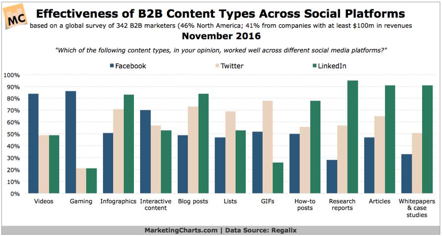 Effectiveness-of-B2B-Content-Types-Across-Platforms-Nov2016.png