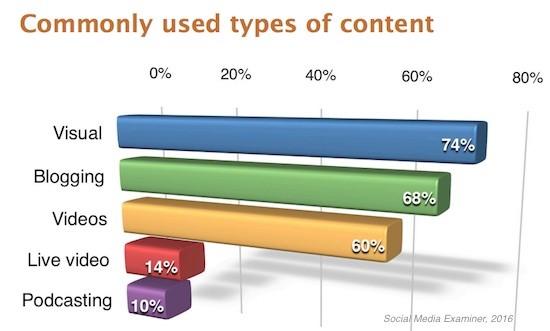 Most Popular Social Media Content