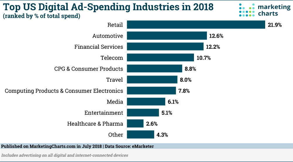 eMarketer-Top-Industries-by-US-Digital-Ad-Spend-July2018