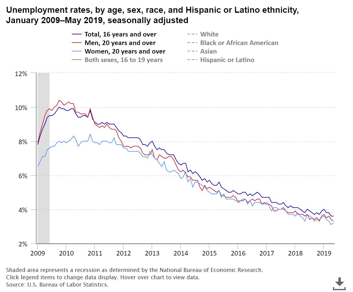 labor sts chart